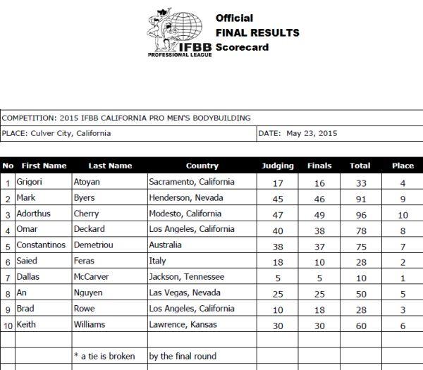 Cal Pro Scorecard